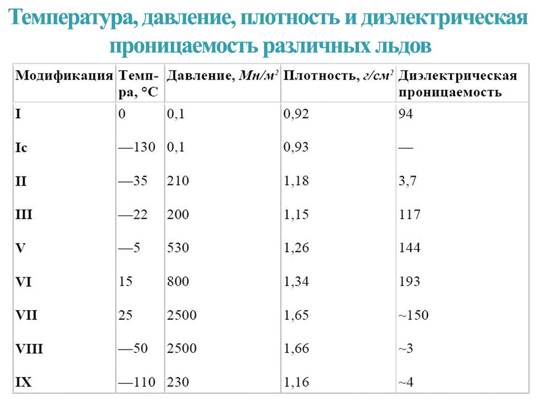 Таблица с модификациями льда